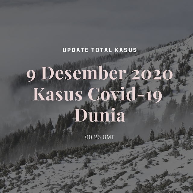 Total Kasus Covid-19 di Seluruh Dunia per 9 Desember 2020 (00:25 GMT)