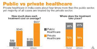 Public Vs Private Healthcare sector in India