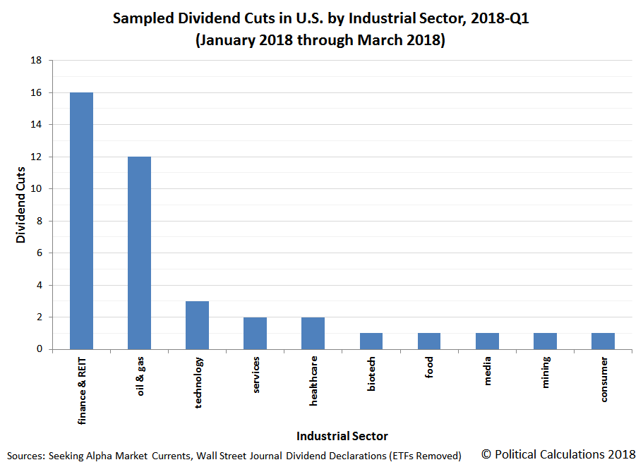 Sampled Dividend Cuts in U.S. by Industrial Sector, 2018-Q1