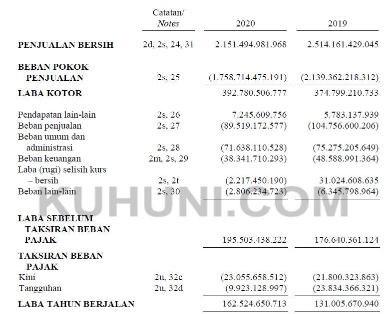 Laporan Keuangan SPMA 2020