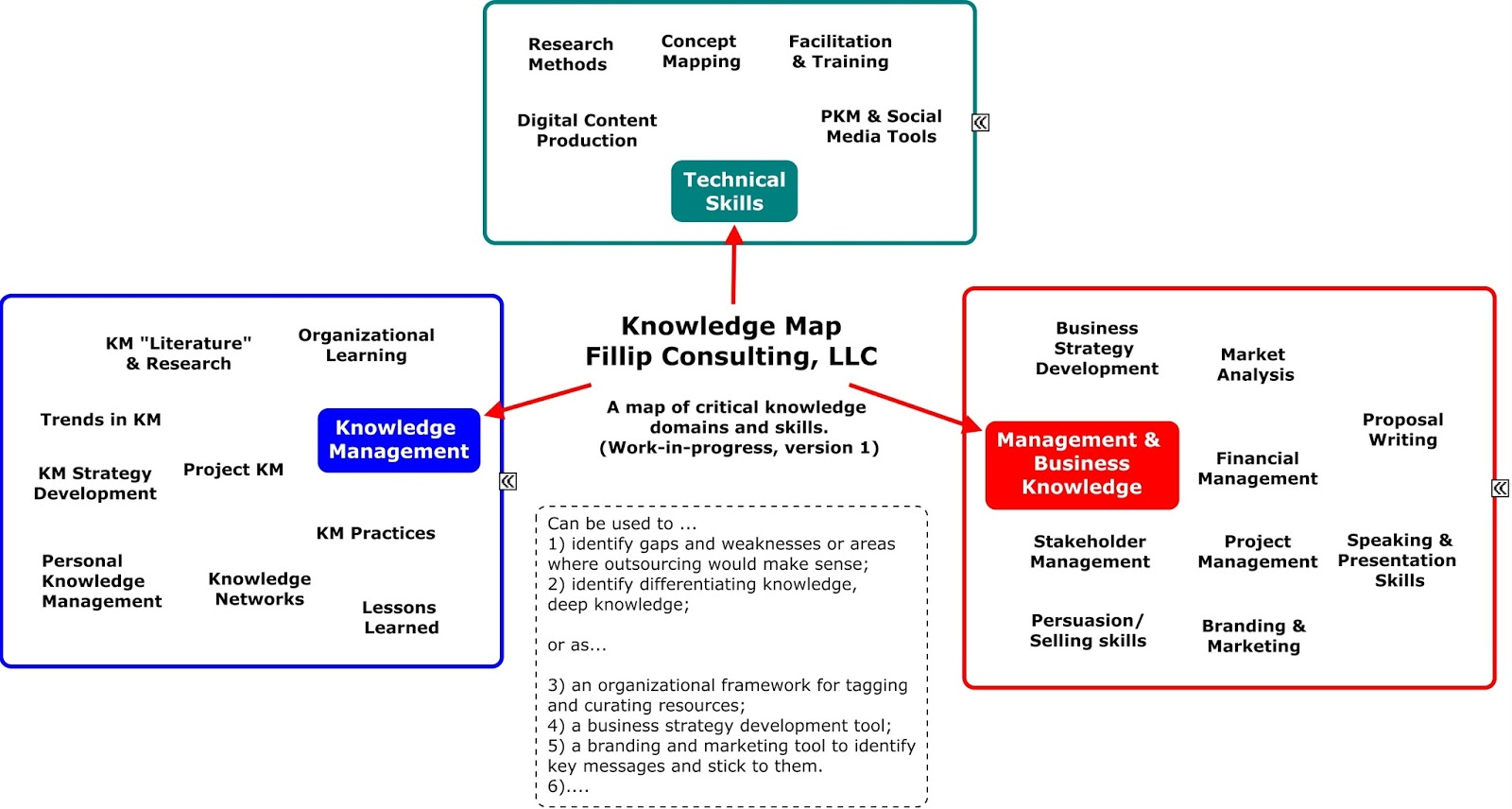 how to create a knowledge map