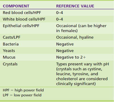 TABEL 5-16. Nilai referensi untuk komponen sedimen urin