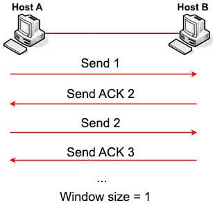 TCP_Simple_Window_Sliding