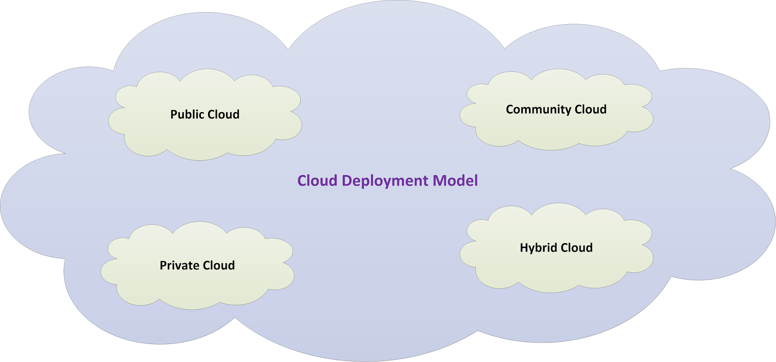Cloud Deployment Model 4 Types With Examples