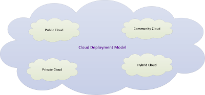 Cloud-computing-deployment-model-public-private-community-hybrid-cloud