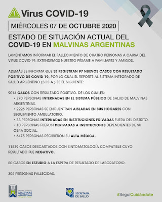 Malvinas Argentinas. Miércoles con 4 fallecidos y 97 casos confirmados de COVID-19. 001