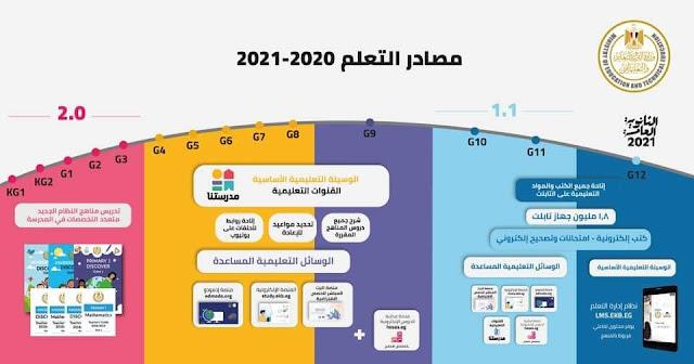 الوسائل التعليمية المتعددة التي تتيحها وزارة التربية.. مصادر التعلم 2020-2021