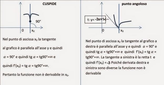 Formule di duplicazione, dimostrazione ed esercizi svolti