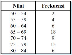 Menghitung Ukuran Pemusatan: Mean, Median, Modus dan contoh