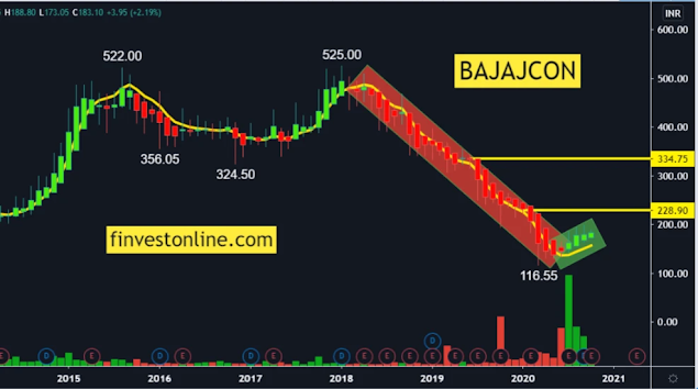 bajajcon share price , finvestonline.com