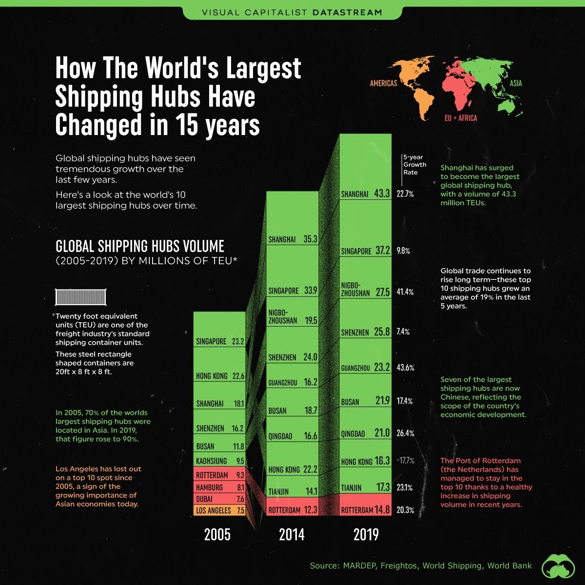 The World's Largest Shipping Hubs #infographic