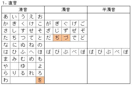 日本語のチカラ: 「現代仮名遣い」から日本語の音を數える
