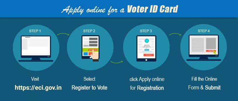 Register to Vote - how to vote India (वोट के लिए रजिस्टर करें - भारत को कैसे वोट करें)