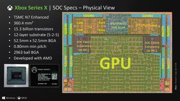 Xbox Series X SoC Specs - physical view