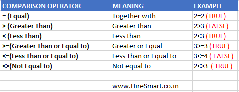Excel Comparison Operators