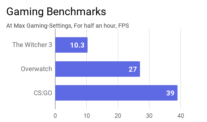 A chart on the Gaming benchmark of this Lenovo ThinkPad T490 laptop.