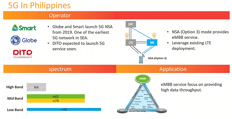 Screenshot of MediaTek's presentation about the state of 5G in the Philippines