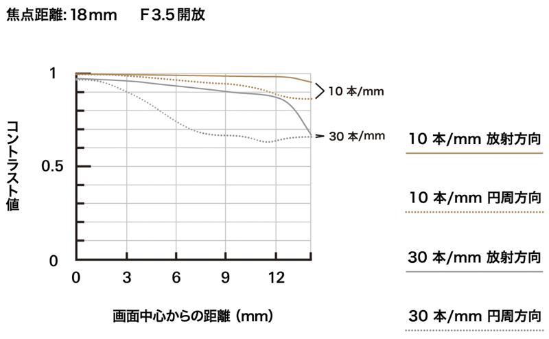 MTF-график объектива 18-300mm F/3.5-6.3 Di III-A VC VXD (Model B061) на 18 мм