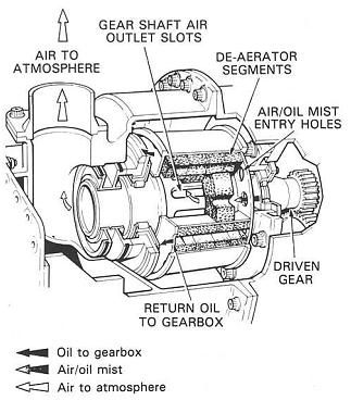 model aircraft: A centrifugal breather, A thread-type oil
