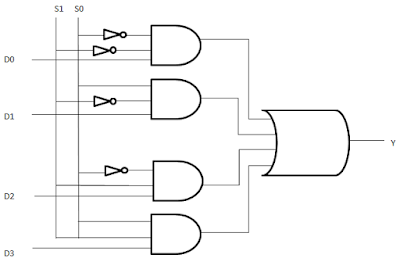 logic diagram of multiplexer 4 to 1