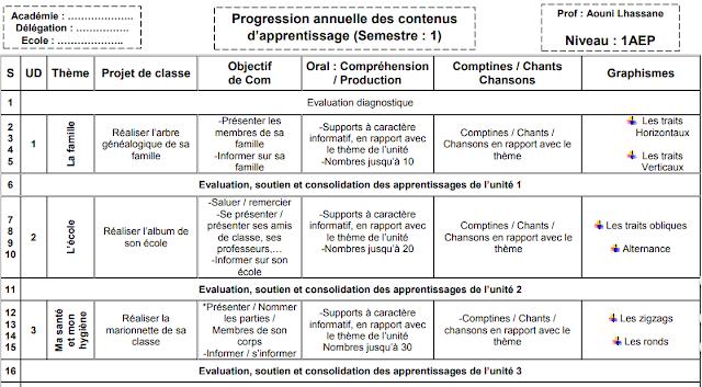 توزيع السنوي للغة الفرنسية المستوى الأول ابتدائي المنهاج الجديد 2019