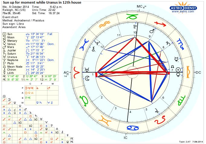 Our Sky Astrology: Sun in Libra Opposing Uranus in Aries