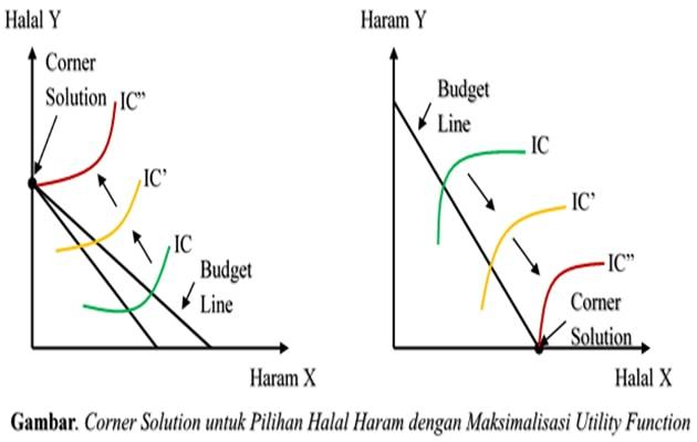 Corner Solution untuk Pilihan Halal-Haram