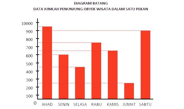 diagram+batang