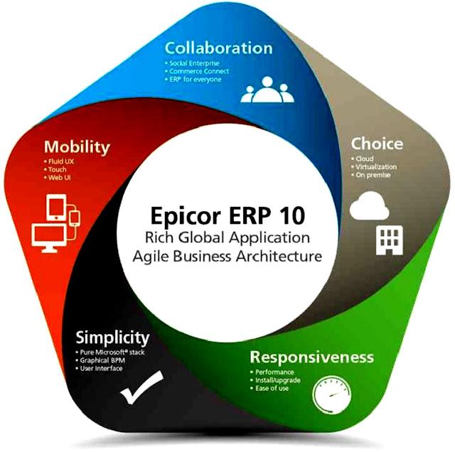 Phần mềm ERP có những lợi ích gì khi sử dụng