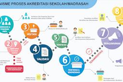 Mekanisme Akreditasi Sekolah/Madrasah Tahun 2021 Berdasarkan Badan Akreditasi Nasional Sekolah/Madrasah (BAN SM)
