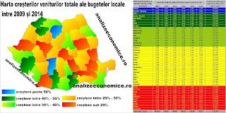 Topul județelor după creșterile veniturilor la bugetele locale între 2009 și 2014