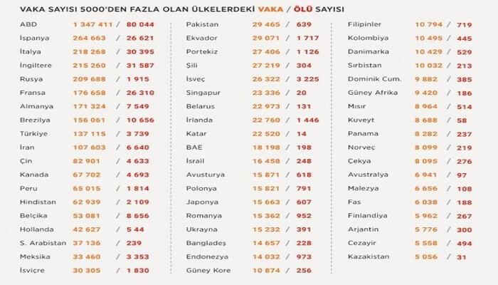 Corona Virüs Türkiye ve Dünya Genelinde Son Durum Nedir? - Kurgu Gücü