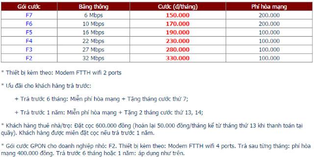 Lắp Đặt Internet FPT Phường Đức Long 1