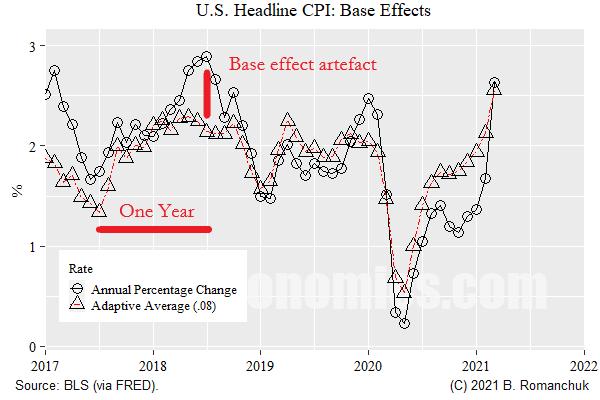Figure: U.S. Headline CPI - Annual change versus adaptive expectations
