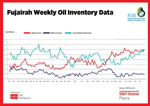 Chart Attribute: Fujairah Weekly Oil Inventory Data (Jan 9, 2017 - April 29, 2019) / Source: The Gulf Intelligence