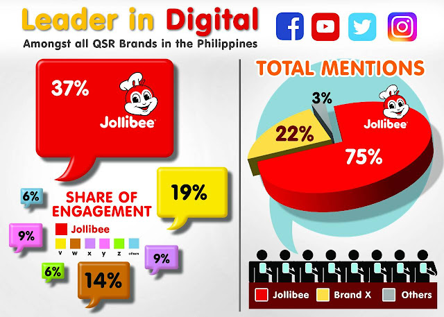 Jollibee Leader in Digital Entertainment