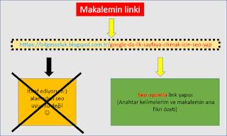 seo uyumlu link yapısı google ilk sayfaya çıkmamızı sağlayan bir seo tekniğidir