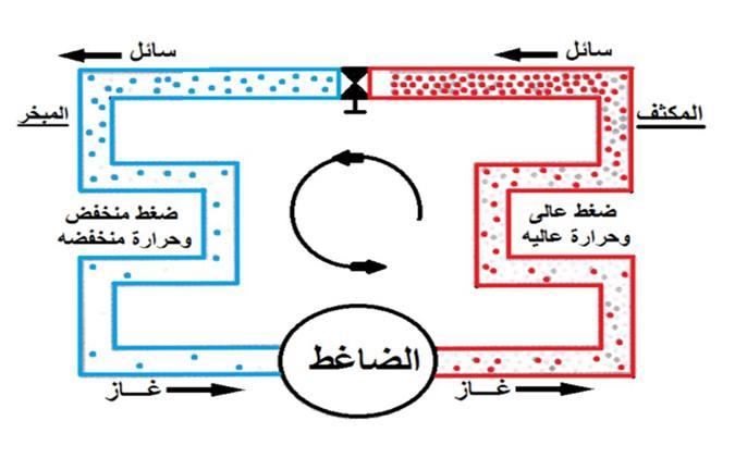 شرح دائرة التبريد الاساسية