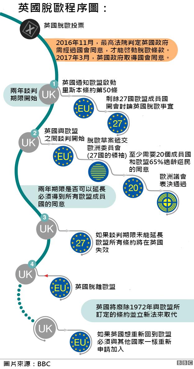 英國脫歐程序