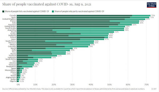 100821 Share of people vaccinated against COVID Our World In Data