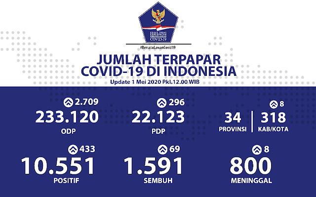 Kasus Positif COVID-19 di Indonesia Terus Bertambah, Kini Capai 10.551