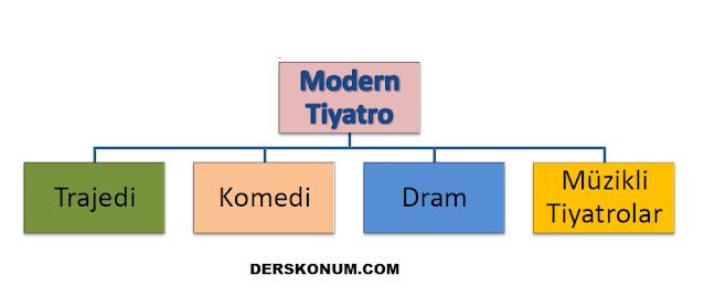 MODERN TİYATRO TÜRLERİ