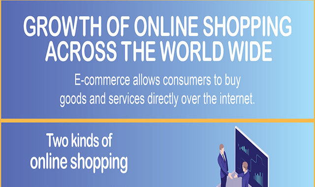 Growth of online shopping across the world wide