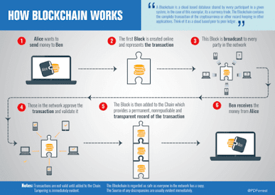 How Does Blockchain Work Bitcoin Ethereum Ripple
