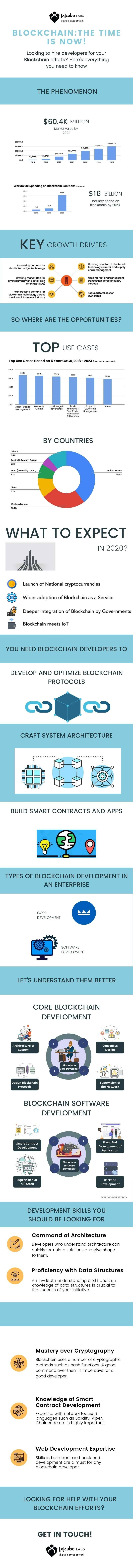 Blockchain 2020 the Time is Now #infographics