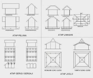 Bentuk dasar atap rumah dan bangunan