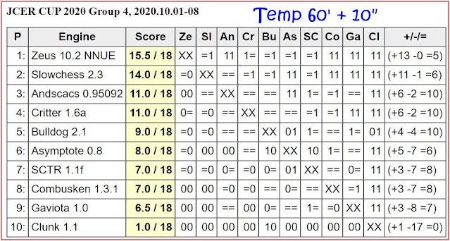 JCER Tournament 2020 - Page 12 2020.10.01.JCERCup.G4