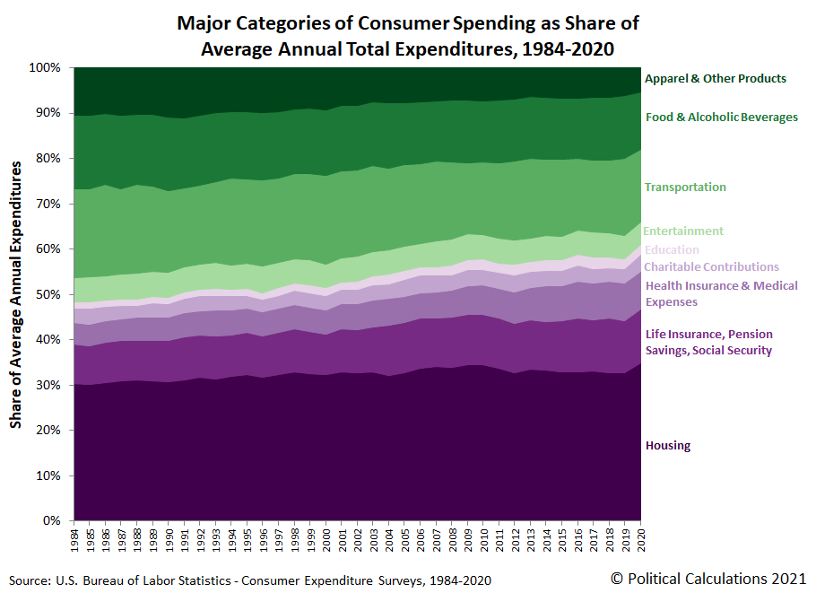 Major Categories of Consumer Spending as Share of Average Annual Total Expenditures, 1984-2020