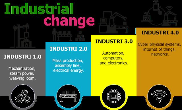 Era Revolusi Industri