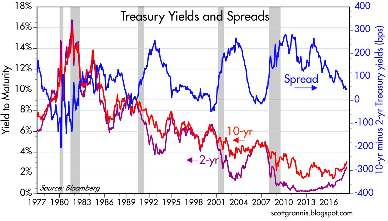 chart 11 gives you the big picture behind the treasury yield curve the curve has flattened substantially in recent years and this is typical of economic